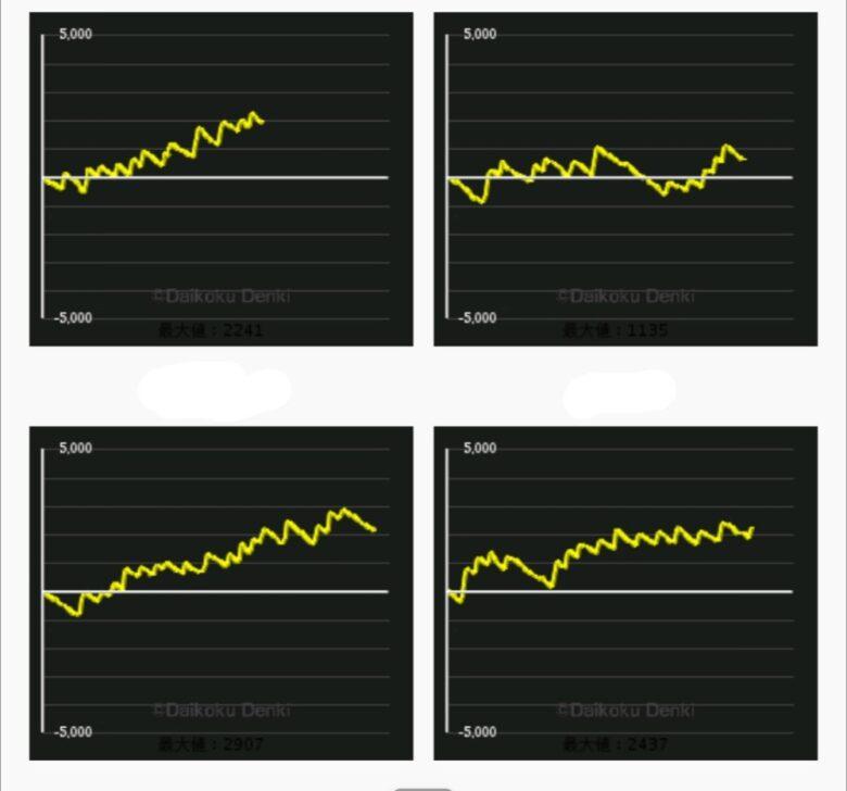 6 絆 2 グラフ 設定